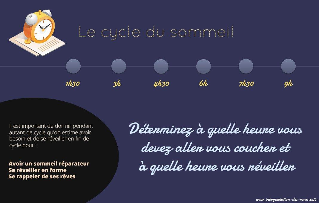 Cycles de sommeil : se réveiller au bon moment